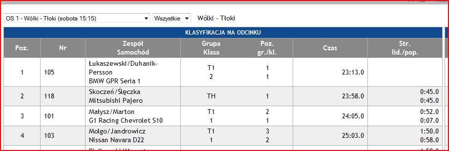 4 ELIMINACJA RPPST – MASTER RACE 2014 – NOWY SĄCZ